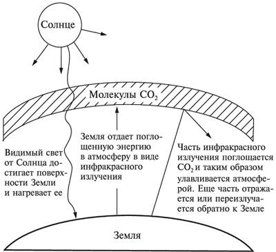 Парниковий ефект та його причини і наслідки   Проблема і суть парникового ефект коротко